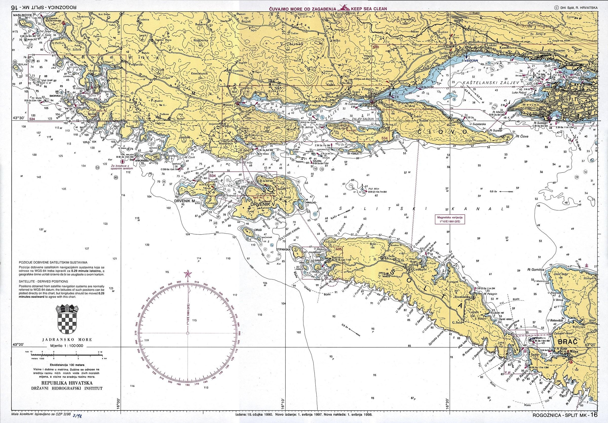 croatia charts